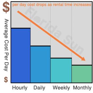 Car Rental Quotes Adorable Florida Sun Car Rental  Long Term Car Rentals  Weekly Monthly